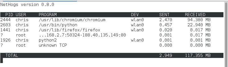 Aussehen von Nethogs: tabellenartig mit 6 Spalten. Eine Spalte für die PID, der Nutzer der das Programm ausführt, der Programmname, die Netzwerkschnittstelle sowie die Menge an gesendeten und empfangenen Daten.
